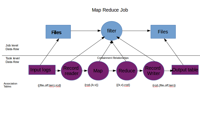 map reduce Hadoop mapreduce tutorial - this mapreduce tutorial covers what is mapreduce, terminologies, mapreduce job, map and reduce abstraction, working of map and reduce, mapreduce dataflow and data locality.