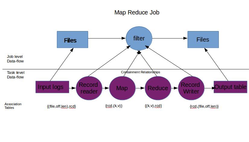 Common Data Lineage Traits for comprehensive Data Profiles ... |Data Lineage