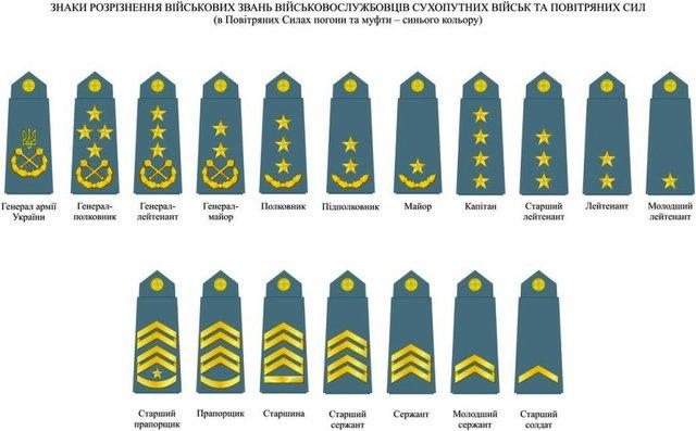 File:New Military ranks of Ukraine.jpg - Wikimedia Commons