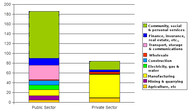 Construction Industry Growth Of Construction Industry In