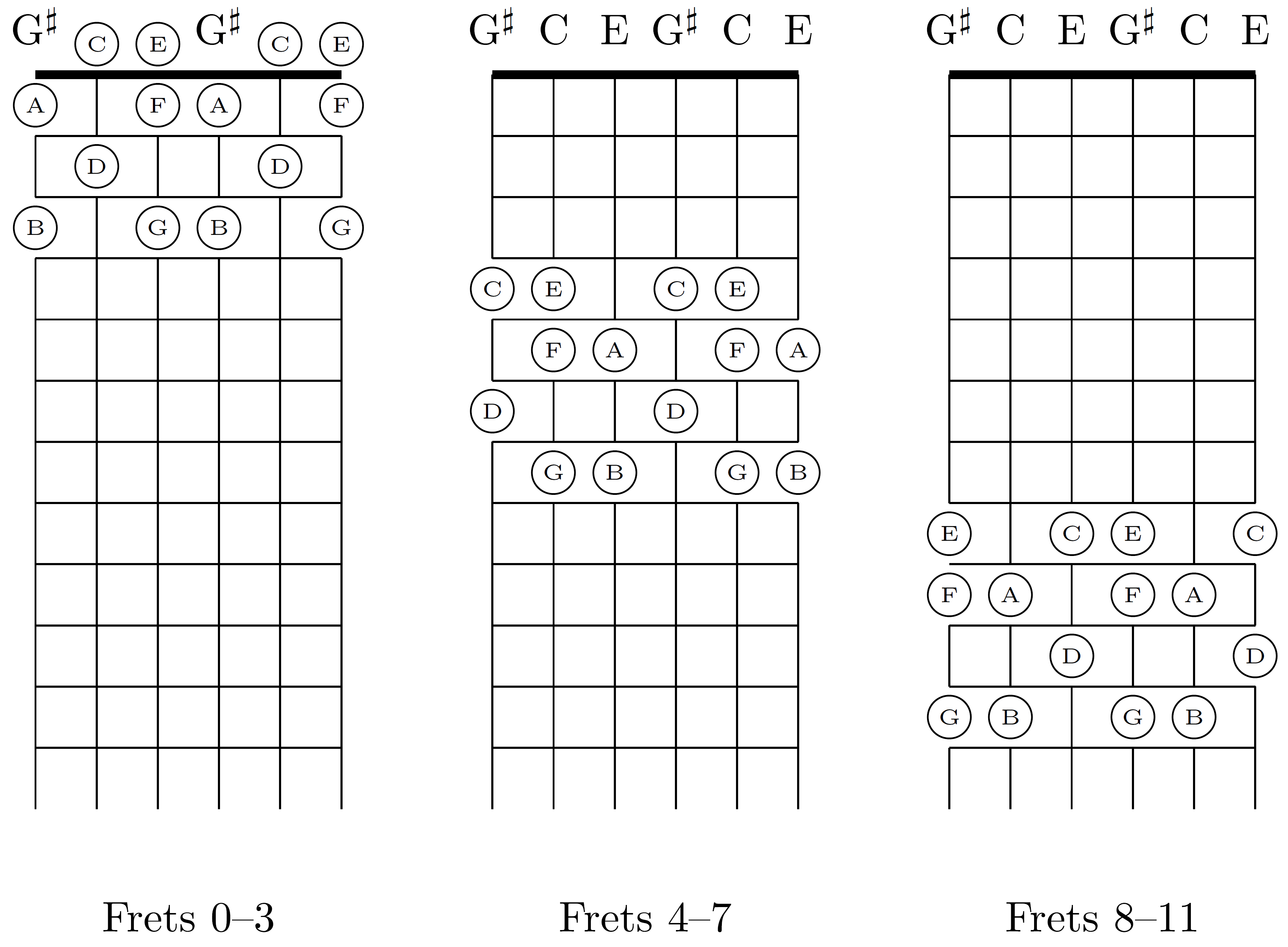 FileSegmented Fretboard Of Major Thirds Tuning For Six String Guitar