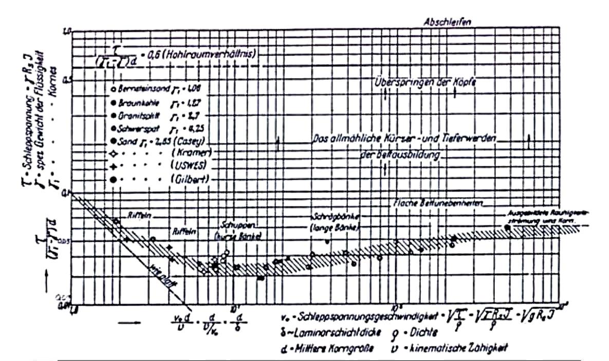 File:Shields diagram.jpg - Wikimedia Commons