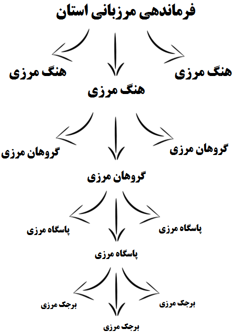 File:The hierarchy of organizational units of IRI Border