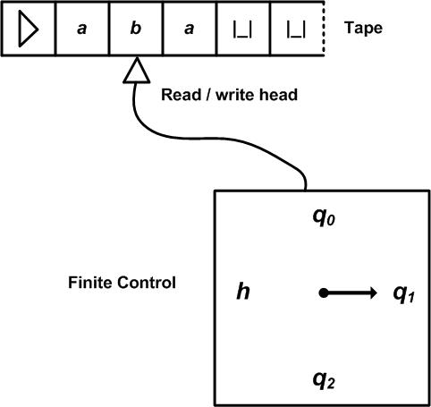 File:Turing machine.png
