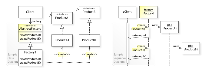 UML DIagramm Abstract Factory Pattern