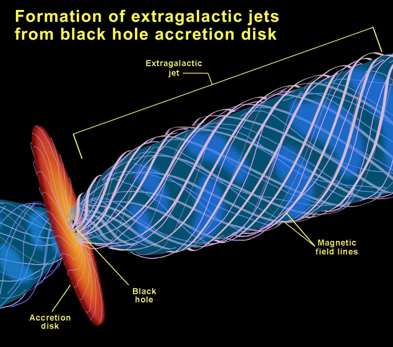 File:Black hole jet diagram.jpg - Wikimedia Commons