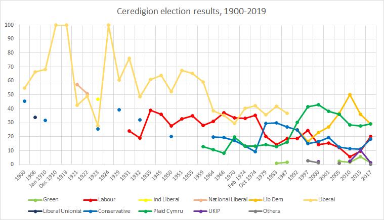 Ceredigion (UK Parliament constituency) - Wikipedia