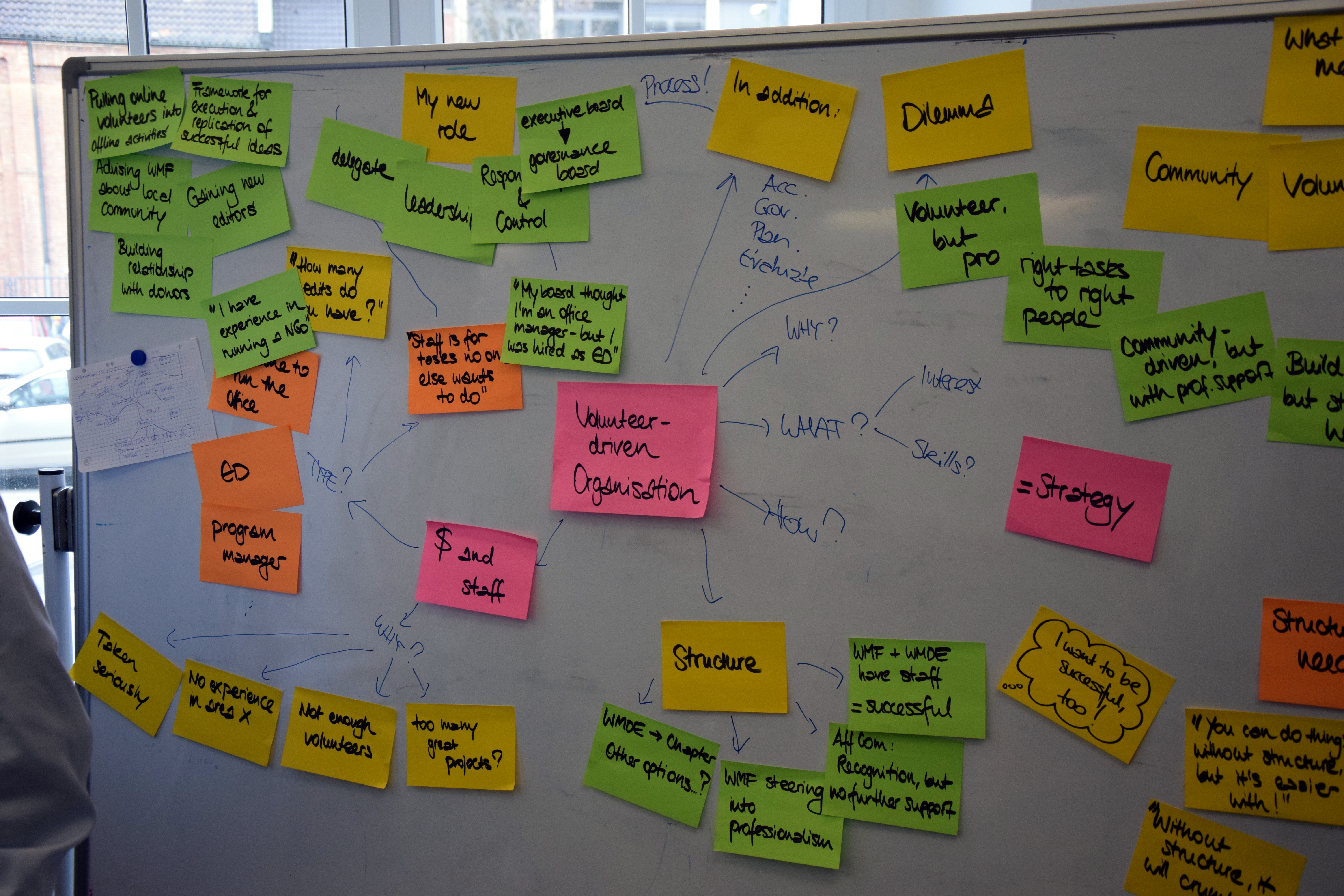 Picture Board Ideas Part - 29: File:Chapters Dialogue I, Board With Questions, Ideas, Problems And Point Of