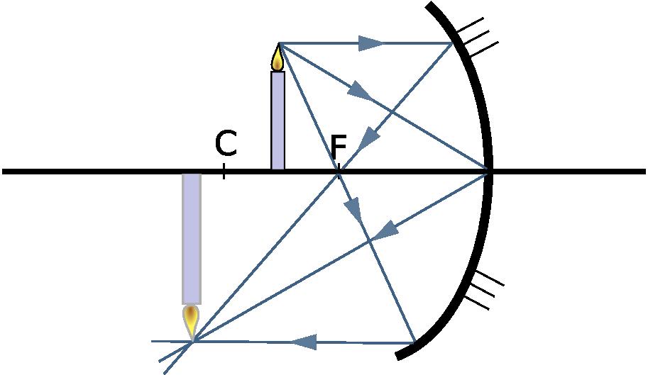 File concavo for Miroir concave