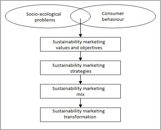 Marketing Flow Chart Example: Framing sustainability marketing.jpg - Wikimedia Commons,Chart