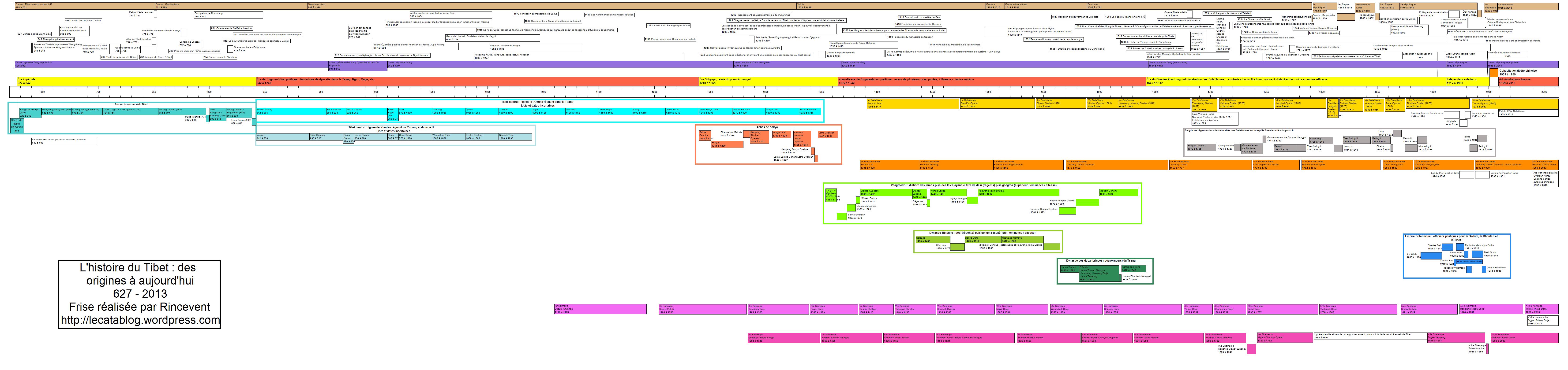 file frise chronologique de l u0026 39 histoire du tibet  627 - 2013  png