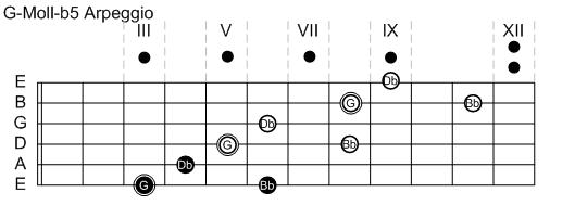 G-Moll-b5 Arpeggio 3-Notes-Per-String