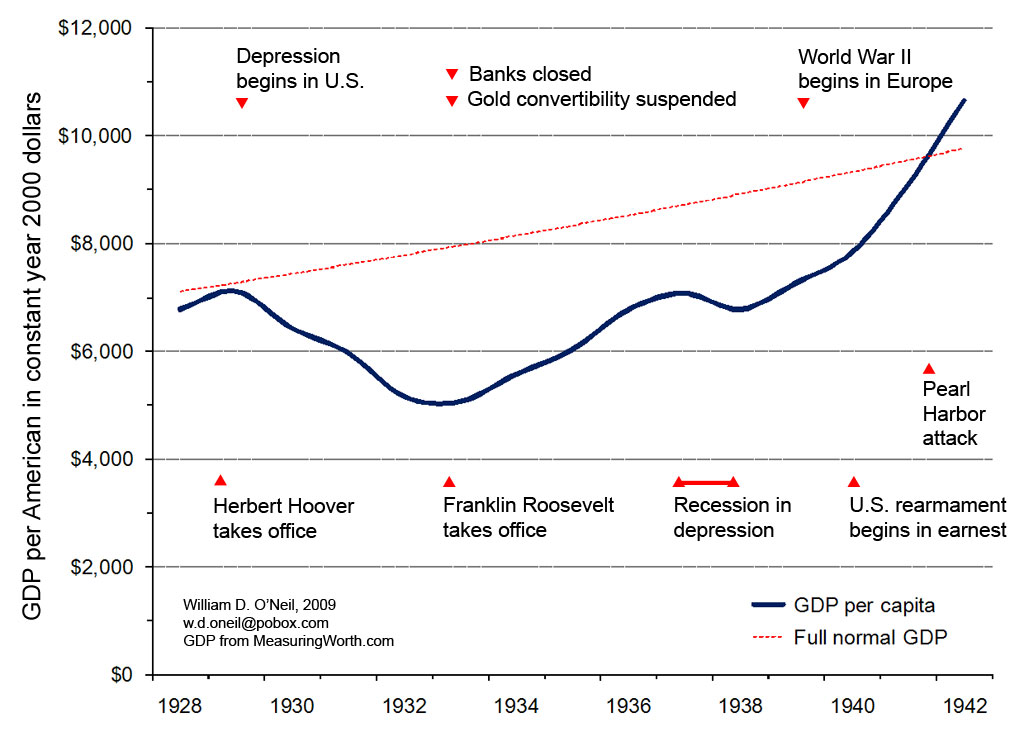 File:GDP depression.jpg - Wikimedia Commons