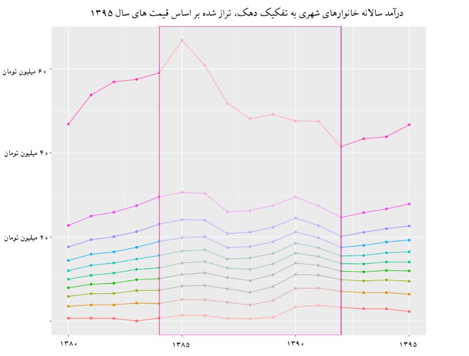 عملکرد اقتصادی دولت محمود احمدینژاد