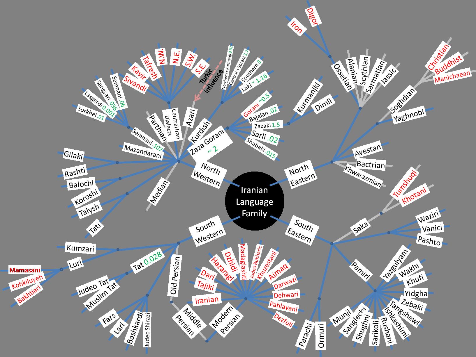 ファイル iranian family tree v2 0 png wikipedia