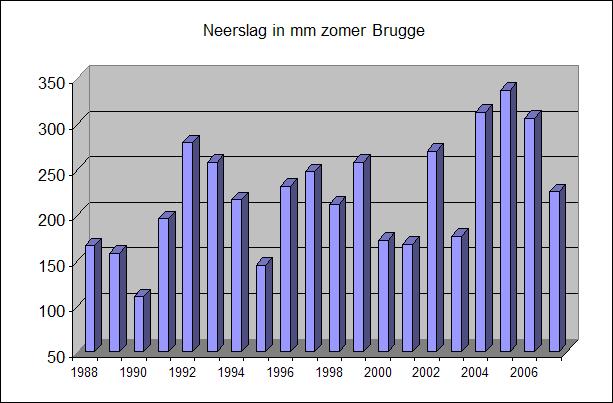Neerslagbrugge.png