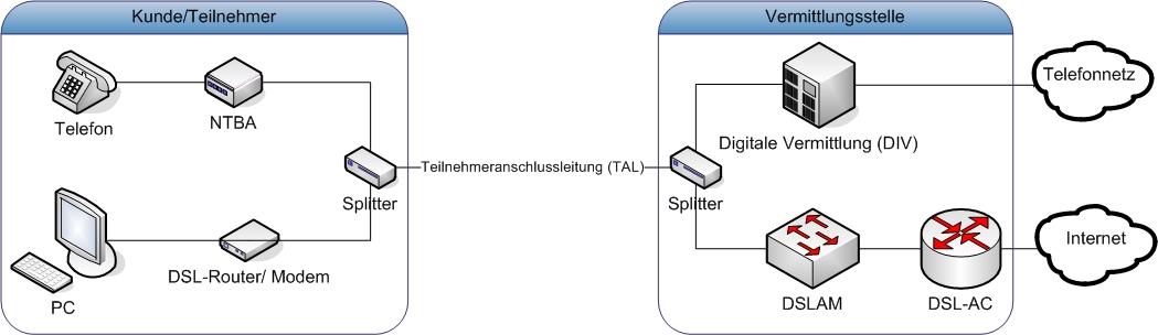 Telefon und ISDN