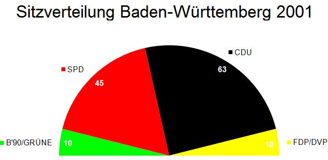 Landtag Baden-Württemberg Sitzverteilung