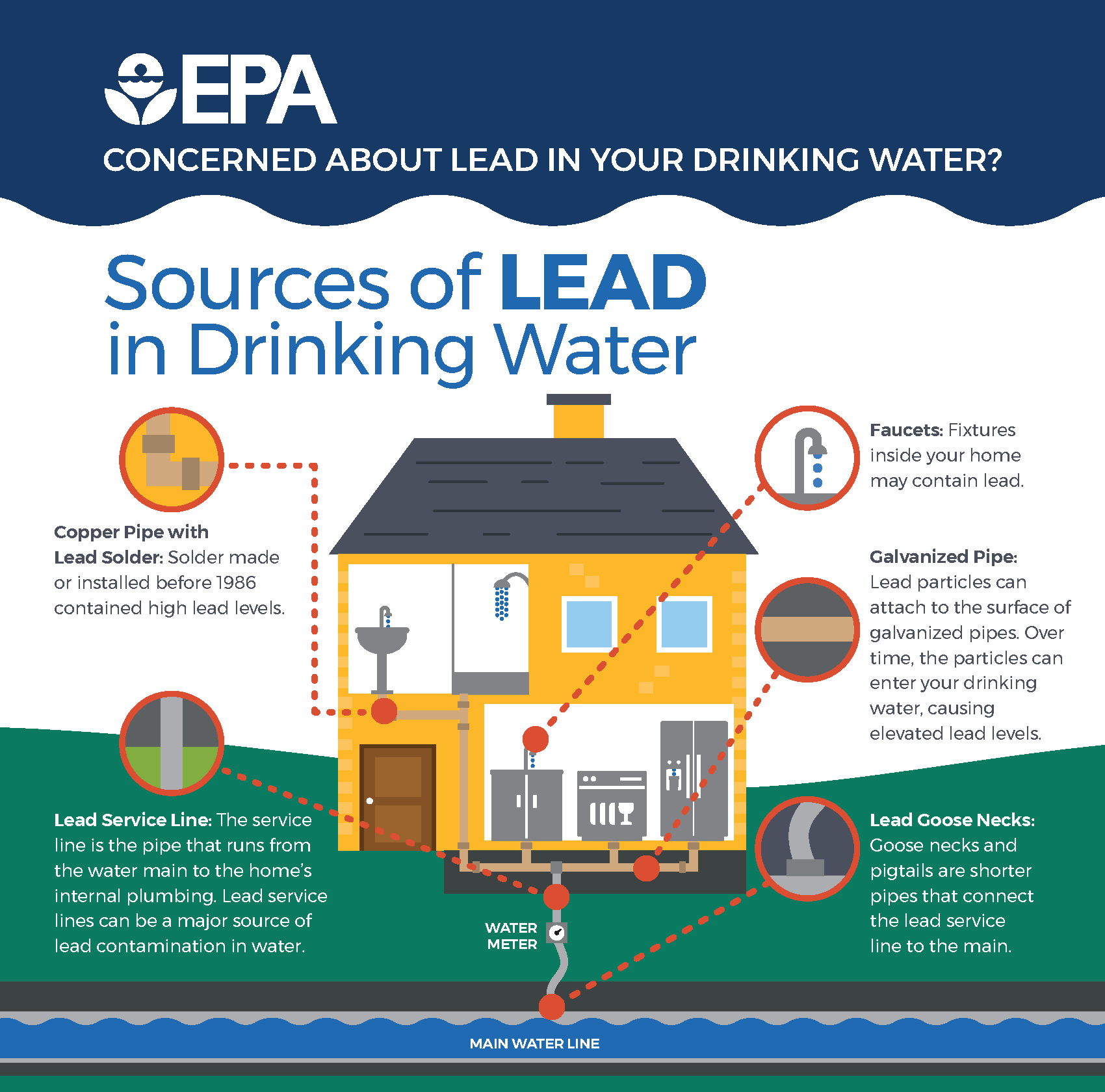 Epa Ilration Of Lead Sources In Residential Buildings