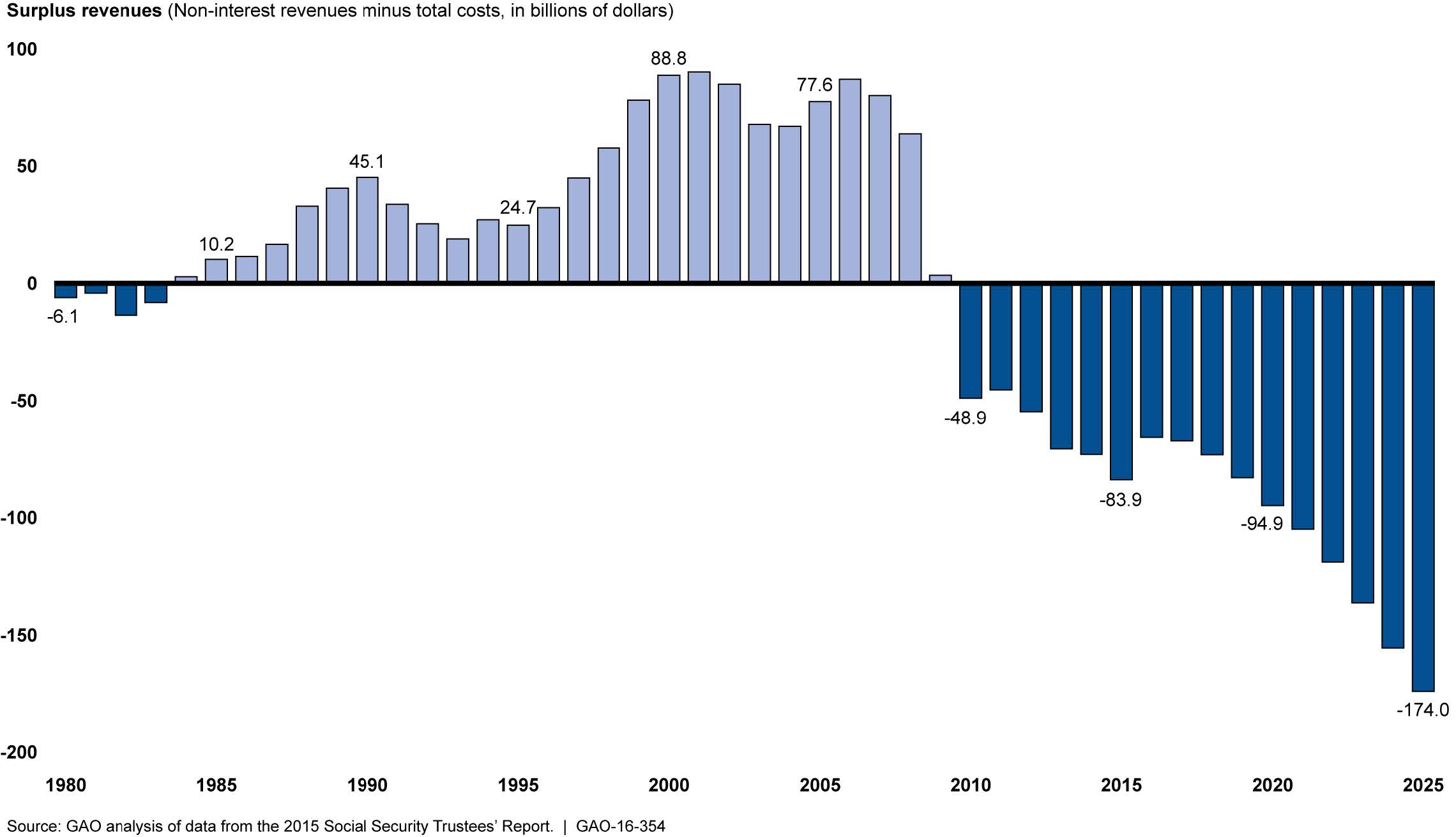 Social Security Disability Pay Chart: Trend in the Annual Net Cash Flow of Social Security7s ,Chart