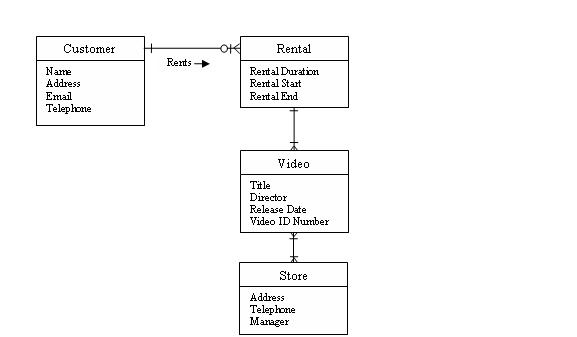 Use Case Analysis Description of Video Store example