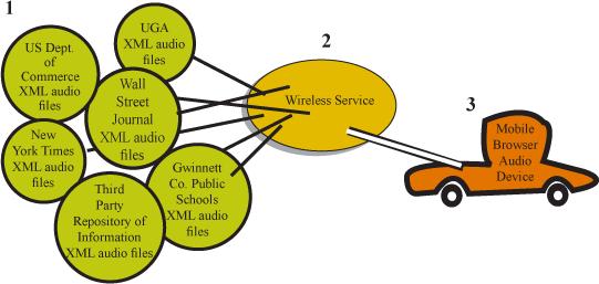 Xml Managing Data Exchange Print Version Wikibooks Open Books