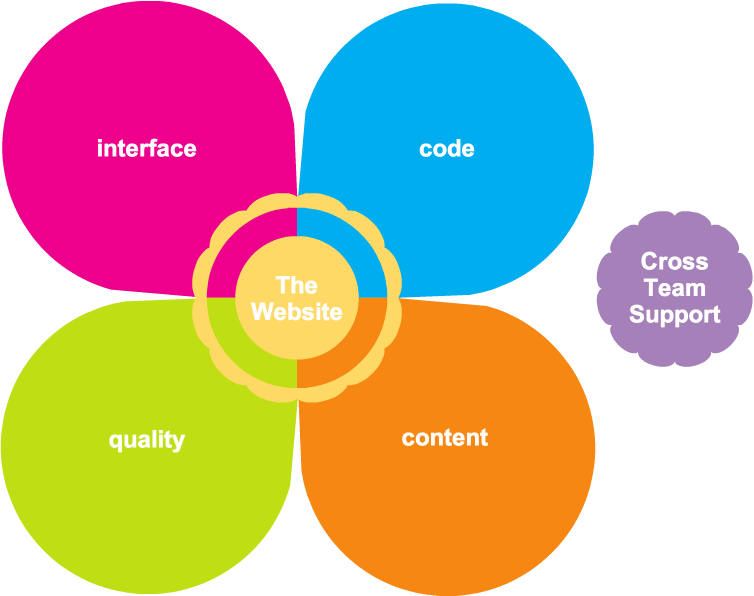 web developer   web development