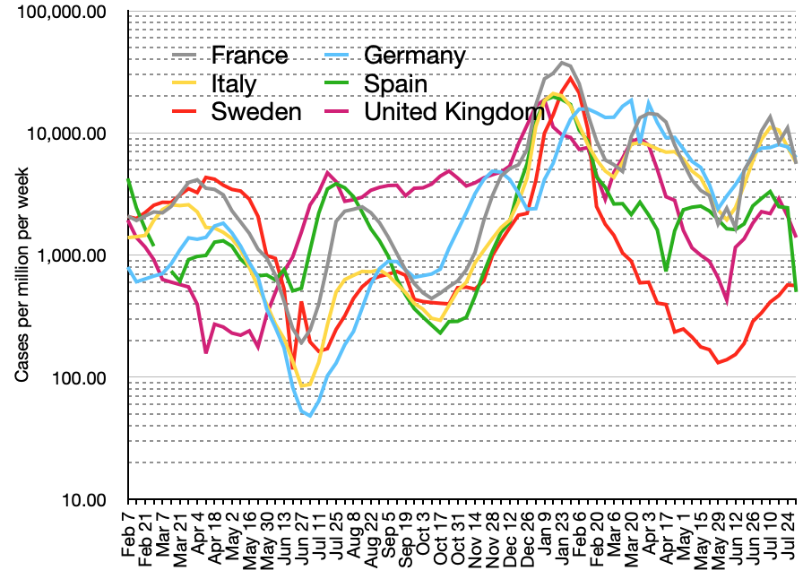 Weekly_cases_of_Covid-19_in_Western_Europe_per_million.png