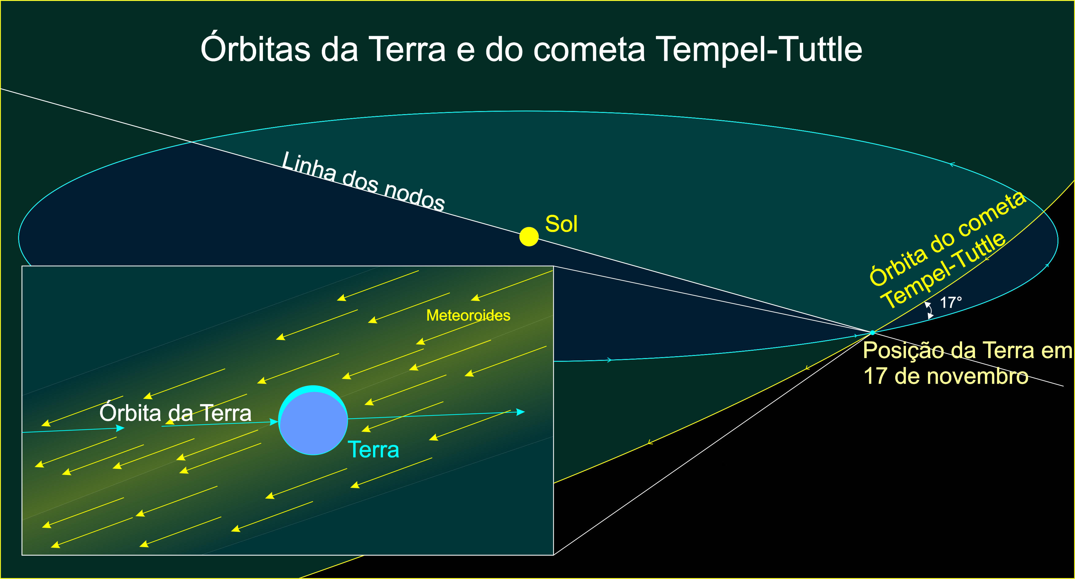 Chuva de meteoros - Wikipédia, a enciclopédia livre