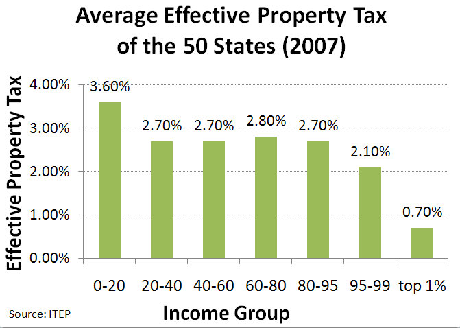 Tax Rate Chart: Average Effective Property tax of the 50 States (2007).jpg ,Chart