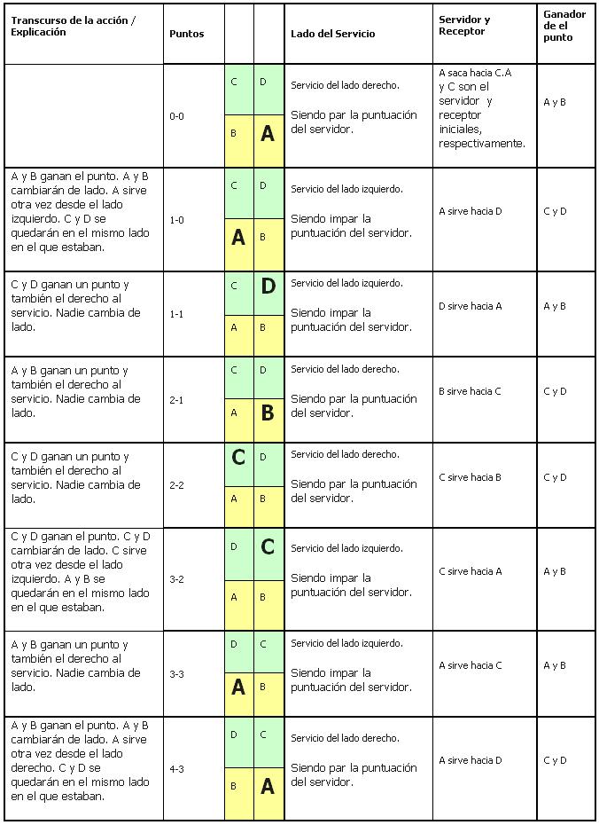 Sistema de puntuación en bádminton - Wikipedia, la enciclopedia libre