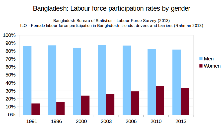 File Bangladesh Labour Force Participation 2013 Png