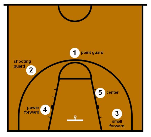 Posiciones del baloncesto