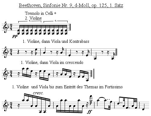 Motiventwicklung bei Beethoven
