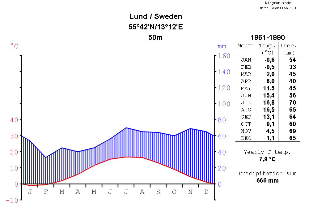 Klimat  U2013 Wikipedia