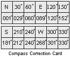 Filecompass deviation cardg wikimedia commons filecompass deviation cardg maxwellsz