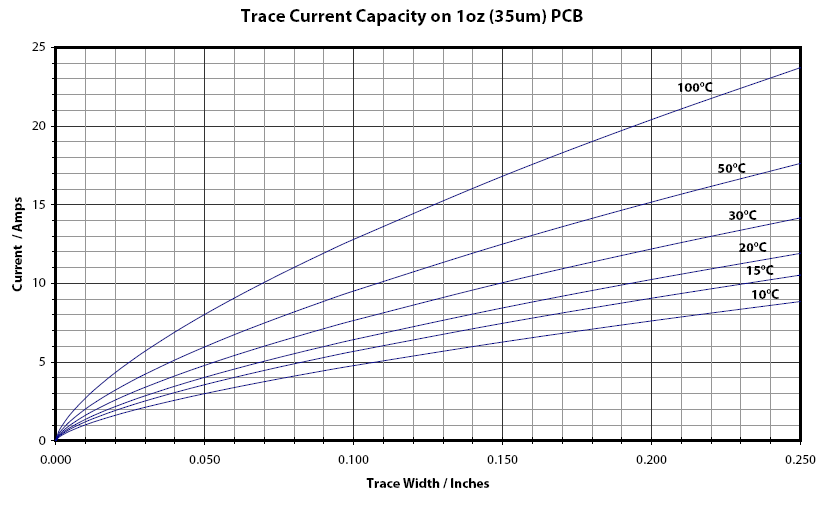 Help with track width trace current capacity greentooth Image collections