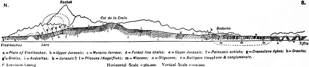 EB1911 Caucasus -Geological Section.jpg