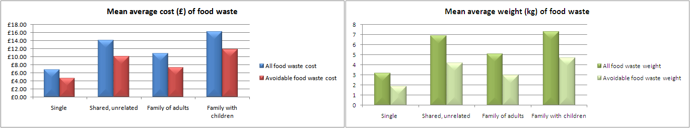 "Bar graphs: on average, for ""single occupany households"" £4.72 of the cost of their £6.89 waste (or 1.9kg of their 3.2kg waste) is avoidable; for ""shared, unrelated"" £10.04 of £14.12 (4.2 of 6.9kg); for ""family of adults"" £7.37 of £10.83 (3 of 5.1kg); for ""family with children"" £11.83 of £16.25 (4.7 of 7.3)"