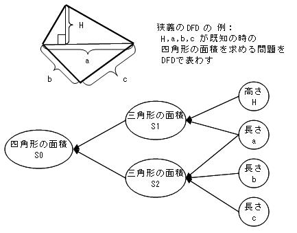 context diagram examples. +flow+diagram+example