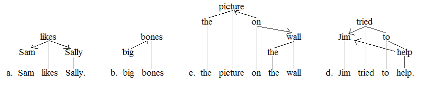 Semantic dependencies