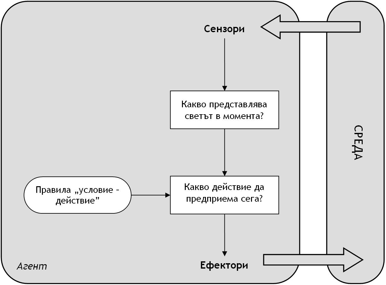 File:Simple-reflex-intelligent-agent-bg.png - Wikimedia Commons