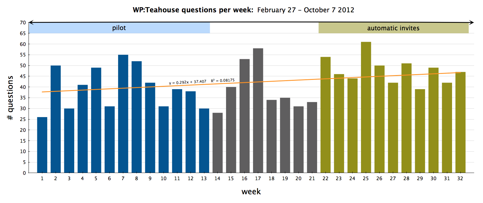File:Teahouse wrapup metrics questions per week2 png - Wikimedia Commons