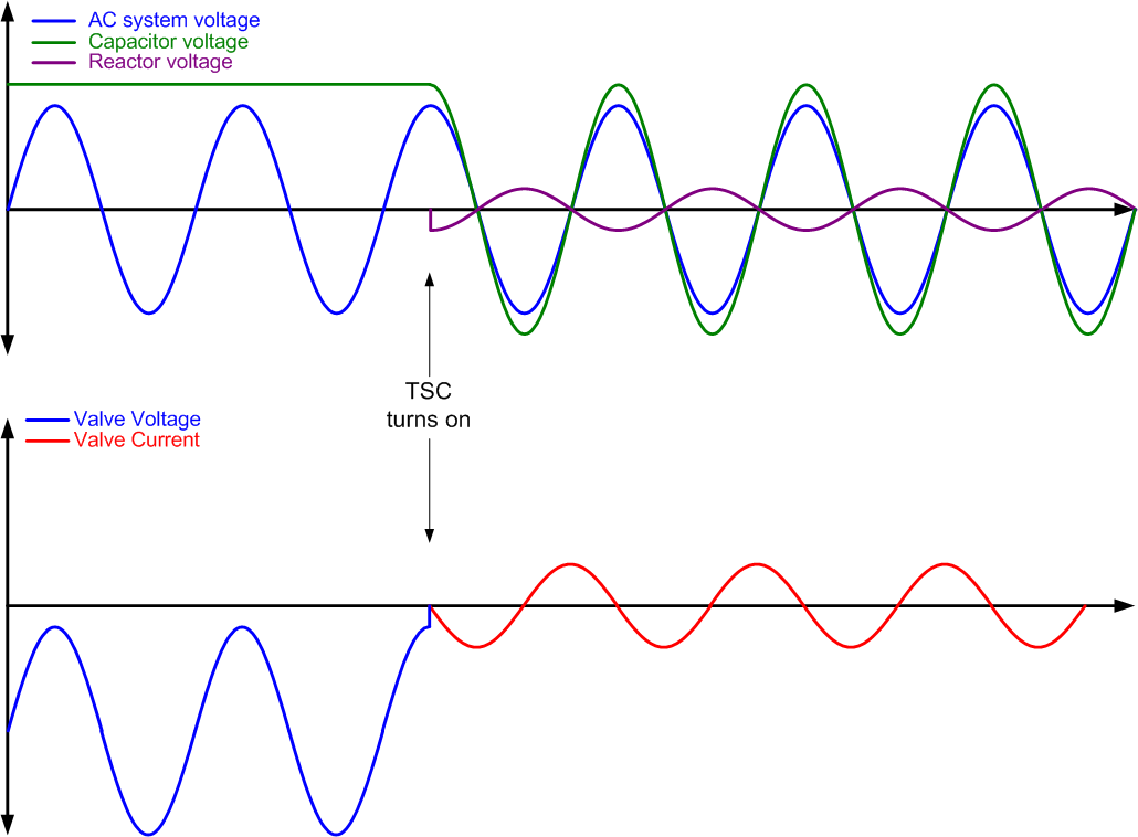 File thyristor switched capacitor waveforms 2 together with Slide24 further Power Filter Video Transmitter Fpv Camera as well Differential Equation For Voltage Across A Capacitor additionally Index php. on ac capacitor