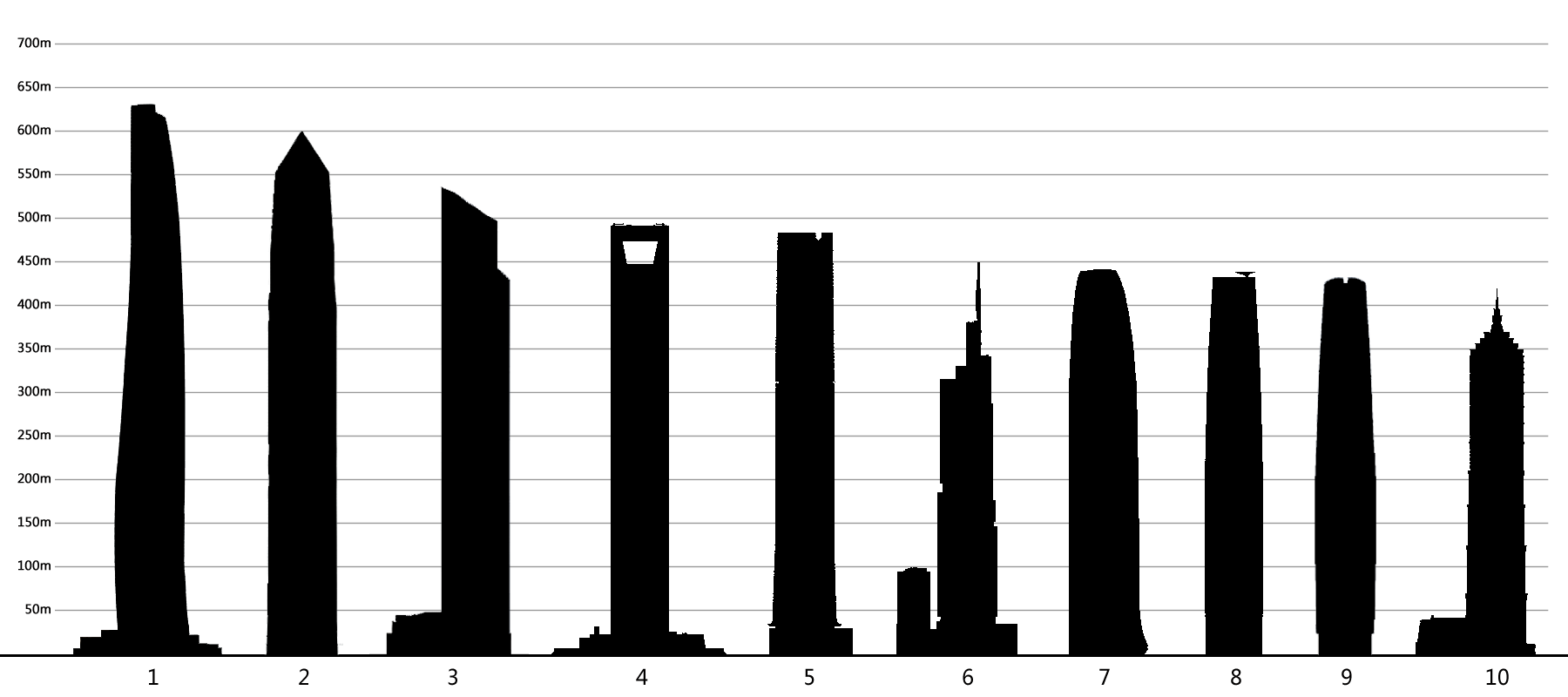 File Top10 Of Skyscrapers In Wikimedia Commons