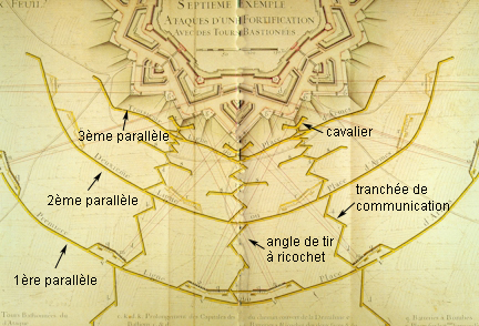 The 'siege parallel'; three parallel trenches, linked by communication lines. The first trench is out of range of the defenders and can withstand an assault from the rear, the third brings the assault troops to the foot of the glacis; redoubts protect the ends of each. Tranchees paralleles Vauban.jpg