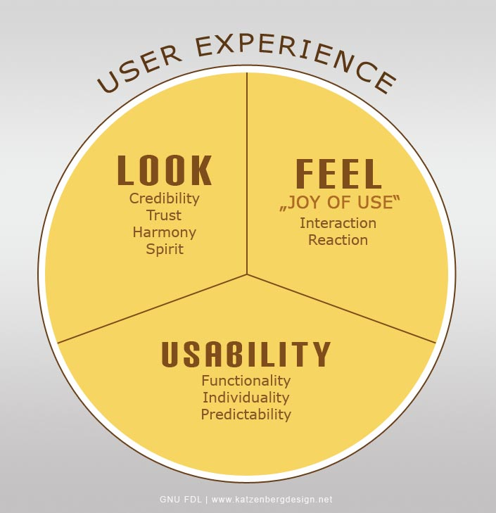 Ux Design Web Application