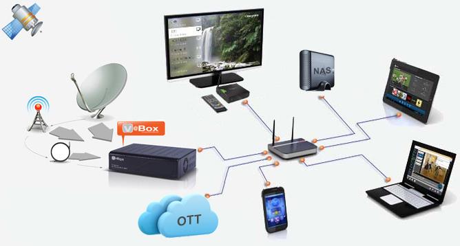 Tv Gateway Wikipedia