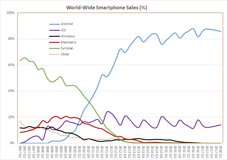 Graph showing mobile phone market share. It shows share of Symbian OS tumbling while Android is skyrocketing