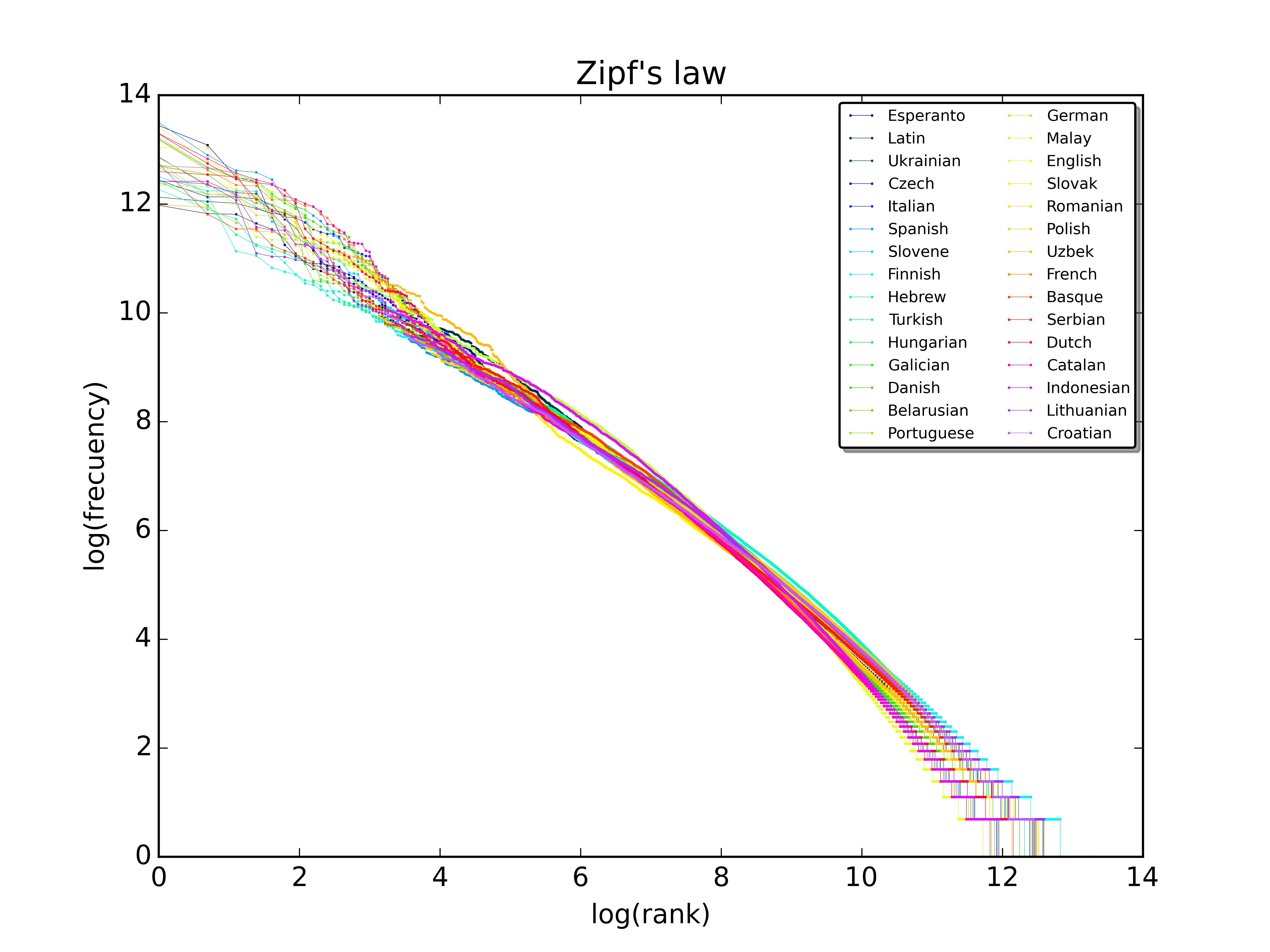 A Plot Of The Rank Versus Frequency For The First 10 Million Words In 30  Wikipedias (dumps From October 2015) In A Loglog Scale
